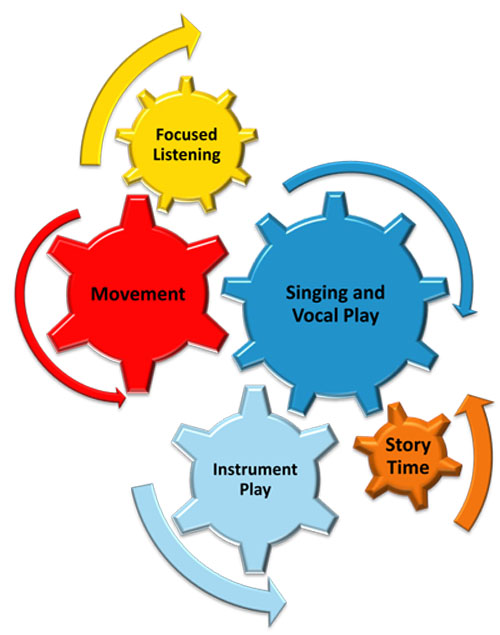 bsharp-multi-sensory-curriculum