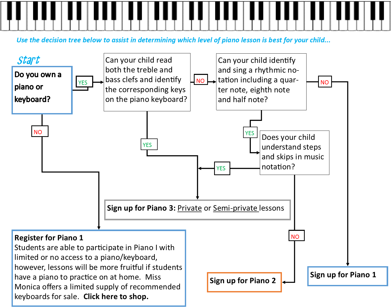 piano decision tree
